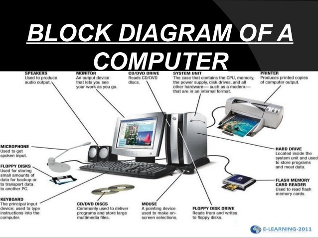 diagram of a computer system 4 16 tramitesyconsultas co \u2022