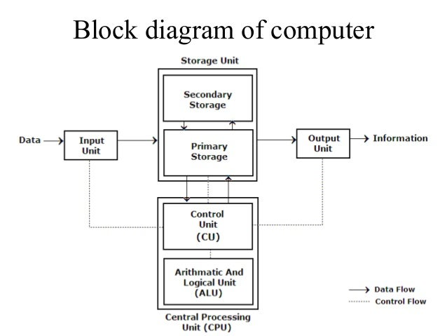 block diagram of computer 02,Block diagram,Block Diagram Of Computers
