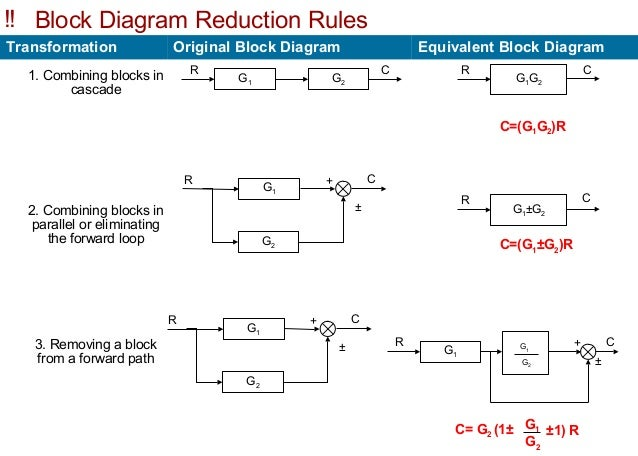 block diagram amp overall transferfunction of a multiloop control s rh slideshare net block diagram transformation rules block diagram transformation table