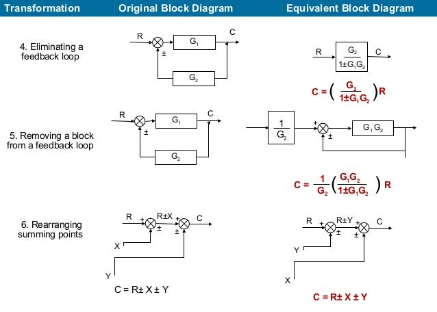 block diagram amp overall transferfunction of a multiloop control s rh slideshare net block diagram transformation theorem block diagram transformation theorem