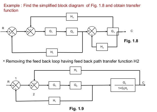 block diagram overall transferfunction of a multiloop. Black Bedroom Furniture Sets. Home Design Ideas