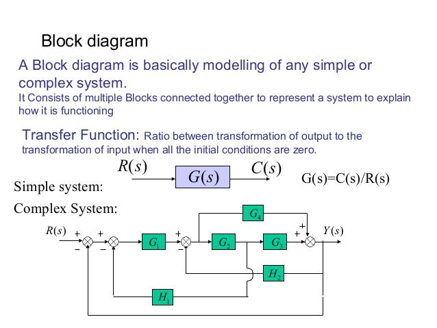 block diagram reduction techniques rh slideshare net Diagram for Computer Inputs Input and Output Process Example