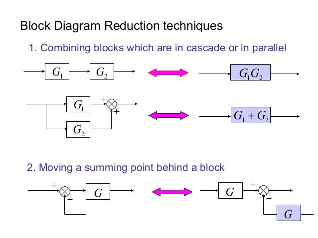 block diagram reduction techniques rh slideshare net rules block diagram reduction technique