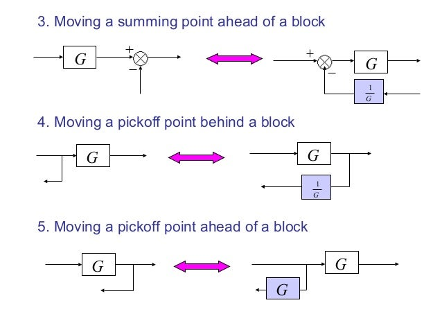 Block diagram reduction techniquesSlideShare