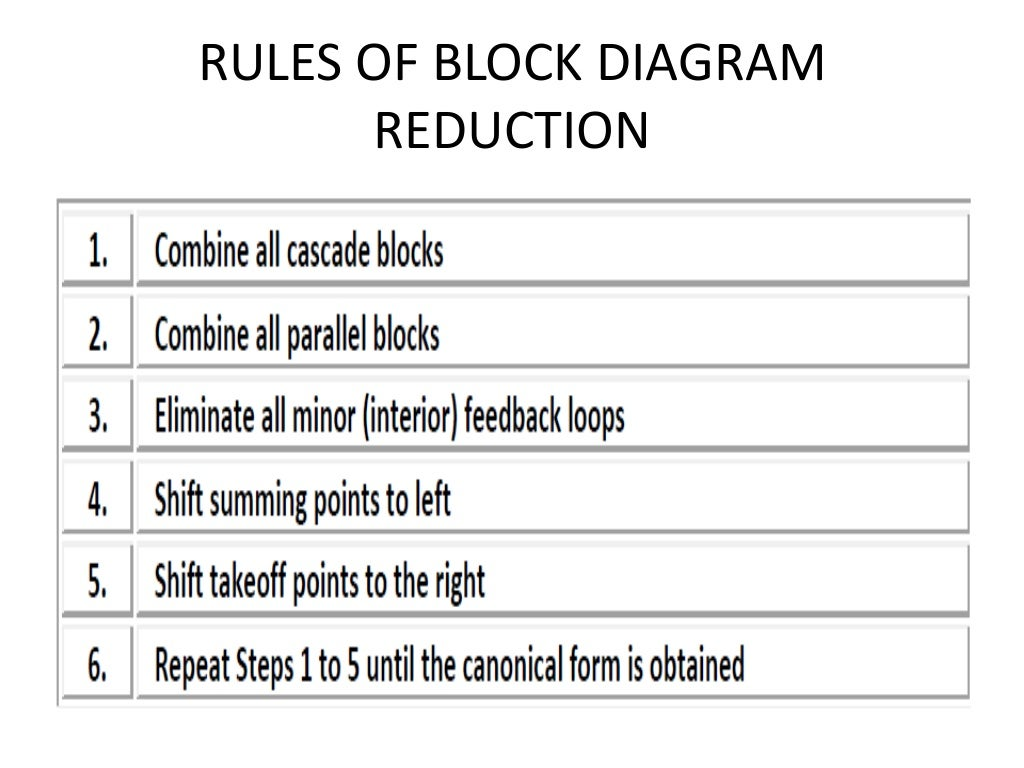 Rules Of Block Diagram Reduction Wiring Library Representation