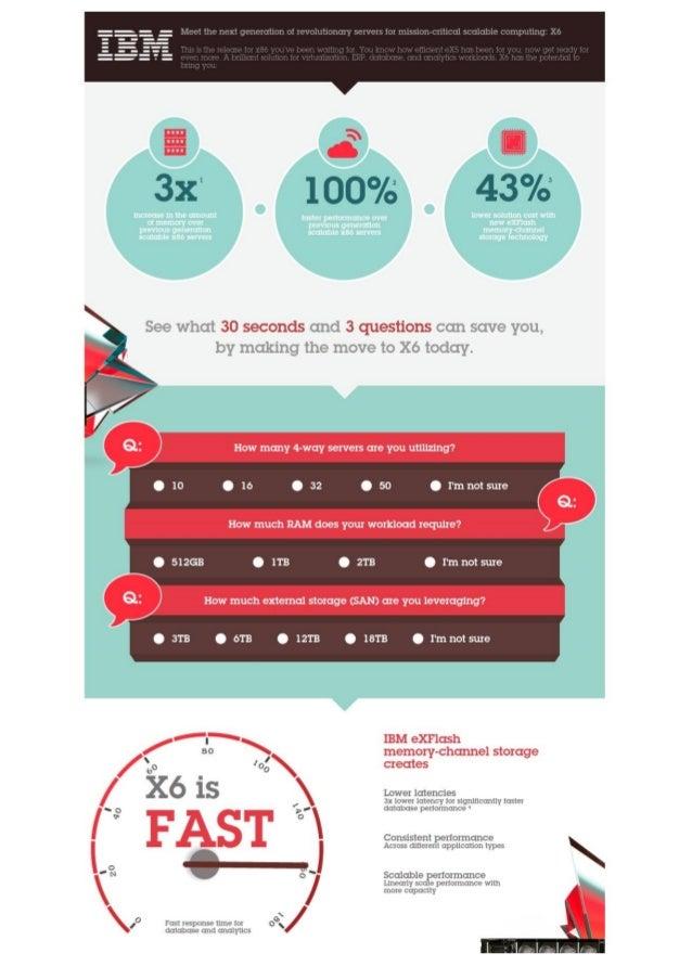 IBM X6 Infographic plus TCO Tool