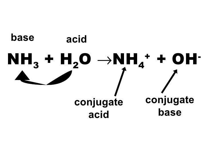Blog.7 2.Acid And Base