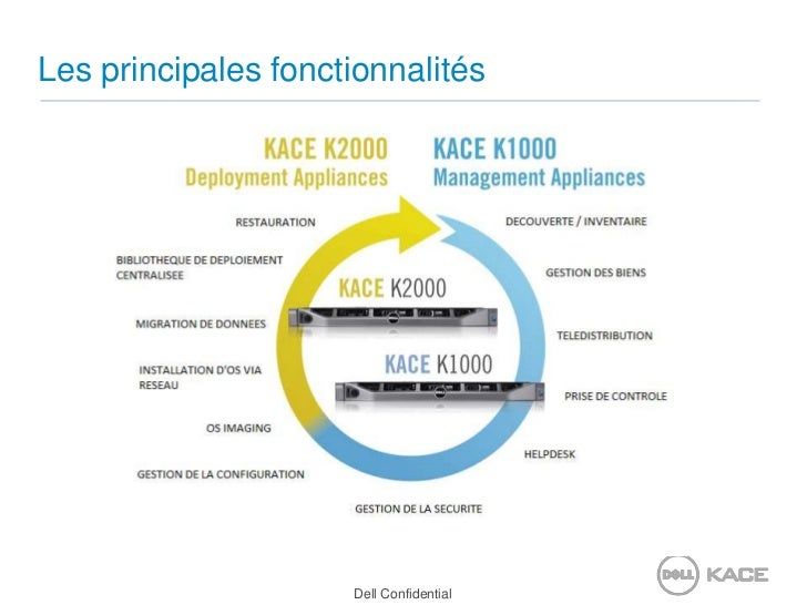 Blog kace - présentation technique - 01022011 Slide 2
