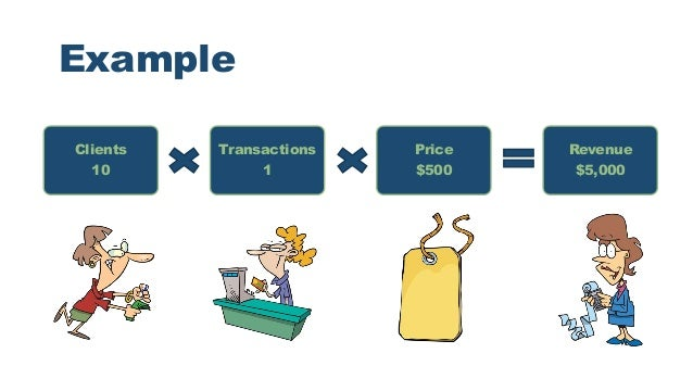 increase revenue in your business - a formula