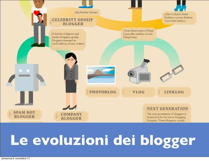 Le evoluzioni dei bloggerdomenica 6 novembre 11