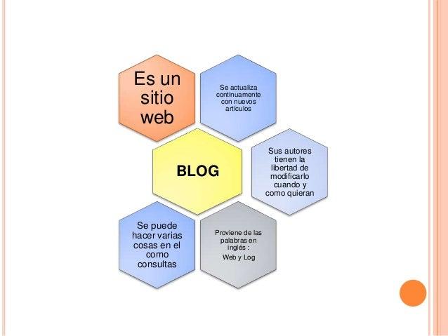 Es un           Se actualiza sitio         continuamente                con nuevos                  artículos web         ...