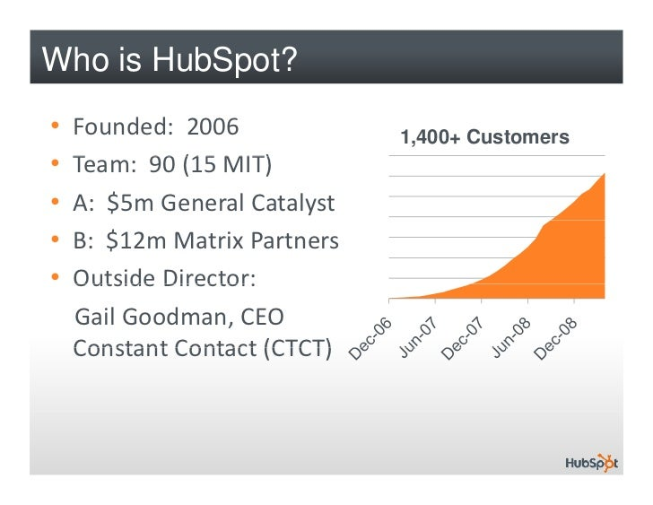 How to Build a Business Blog for Lead Generation Using HubSpot Slide 2