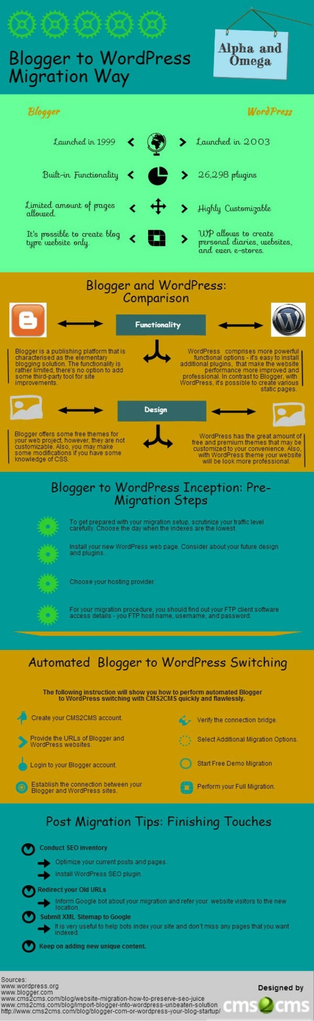 How and Why Migrate from Blogger to WordPress [Infographic]
