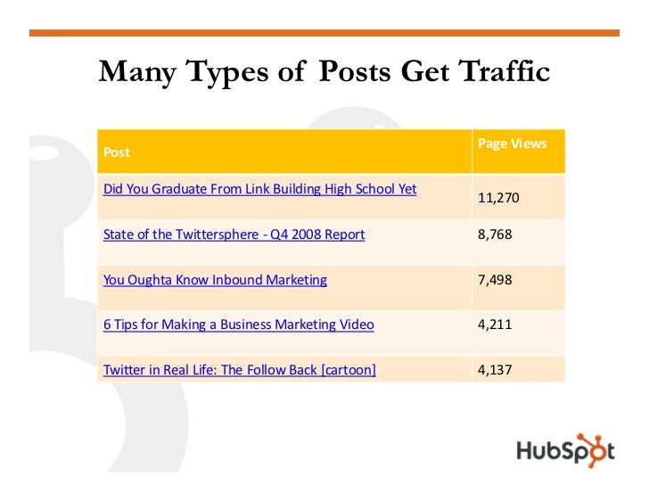 Many Types of Posts Get Traffic                                                        Page Views Post  Did You Graduate F...
