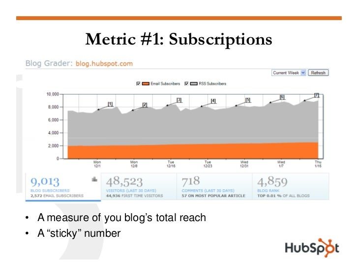 """Metric #1: Subscriptions     • A measure of you blog's total reach • A """"sticky"""" number"""