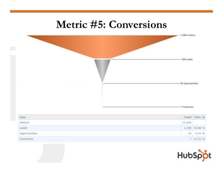 Metric #5: Conversions