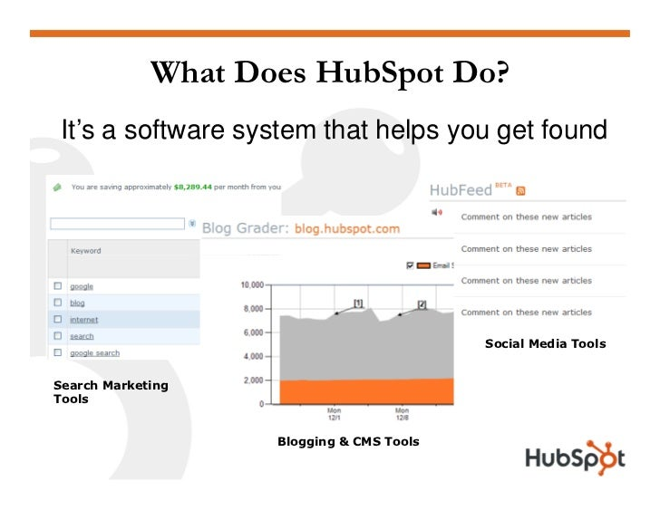 What Does HubSpot Do?  It's a software system that helps you get found                                                Soci...