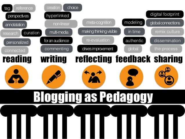 sharingreading feedbackreflectingwriting Blogging as Pedagogy the process dissemination digital footprint remix culture gl...