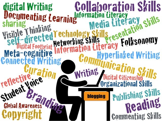 Connected Writing digital Writing Copyright Branding Documenting Learning Meta-cognitive Visible Thinking Student Voice Cu...