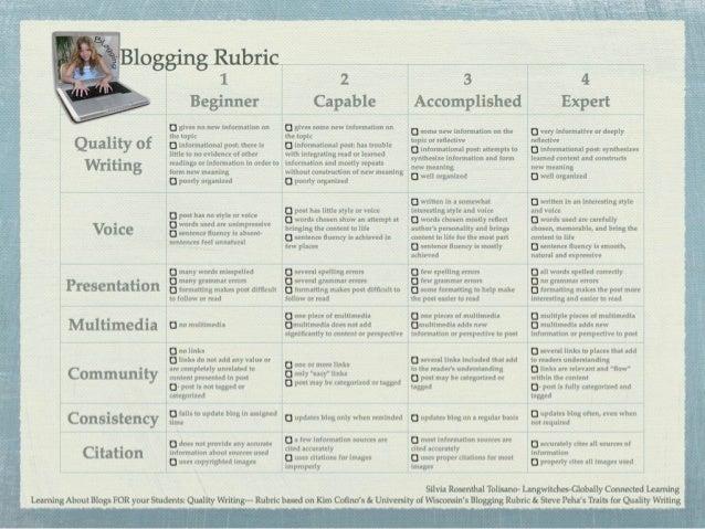 Blogging as Pedagogy