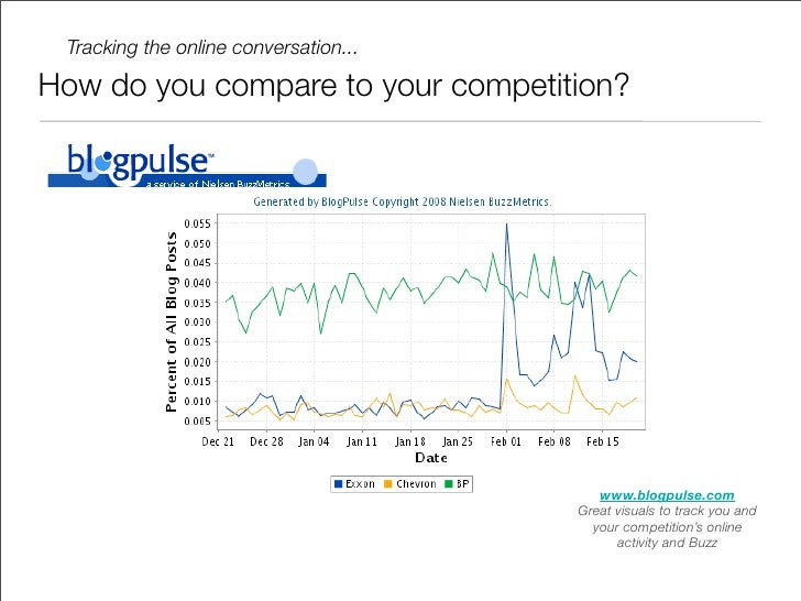 Tracking the online conversation...  How do you compare to your competition?                                              ...