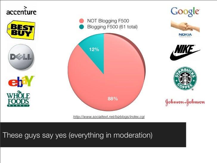 NOT Blogging F500                              Blogging F500 (61 total)                                  12%              ...