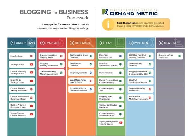 Blogging Metrics Dashboard Blog Post Inspiration List How-To Guide SEO Blog Post Opti- mization Checklist Top Marketing Bl...