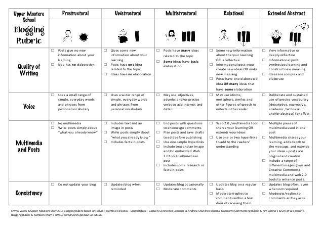 Upper MoutereSchoolBloggingRubricPrestructural  Unistructural  Multistructural  Relational  Extended Abstract  ...
