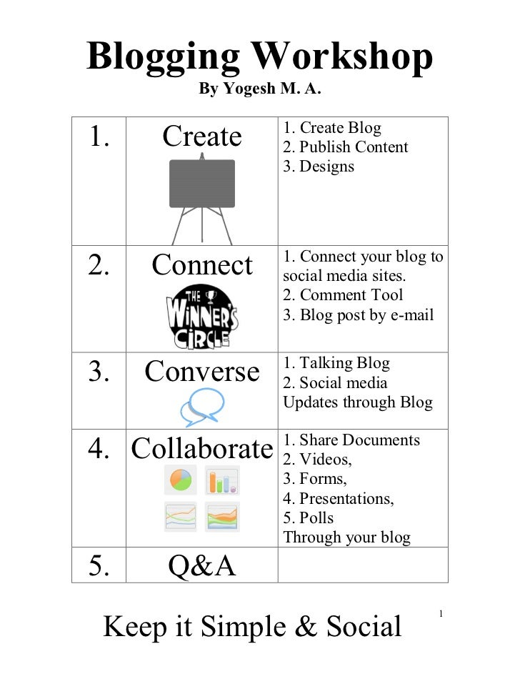 Blogging Workshop        By Yogesh M. A.                  1. Create Blog1.    Create      2. Publish Content              ...