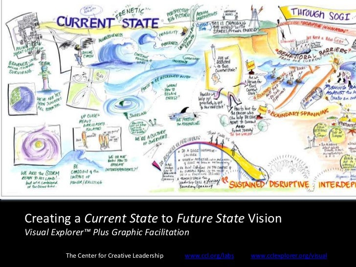 Creating a Current State to Future State VisionVisual Explorer™ Plus Graphic Facilitation          The Center for Creative...