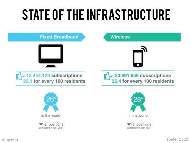 Blogmeter State of the Net 2013 #SOTN13 [English version] Slide 2