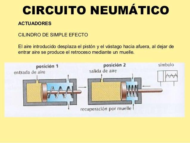 Circuito Neumatico Simple : Neumatica