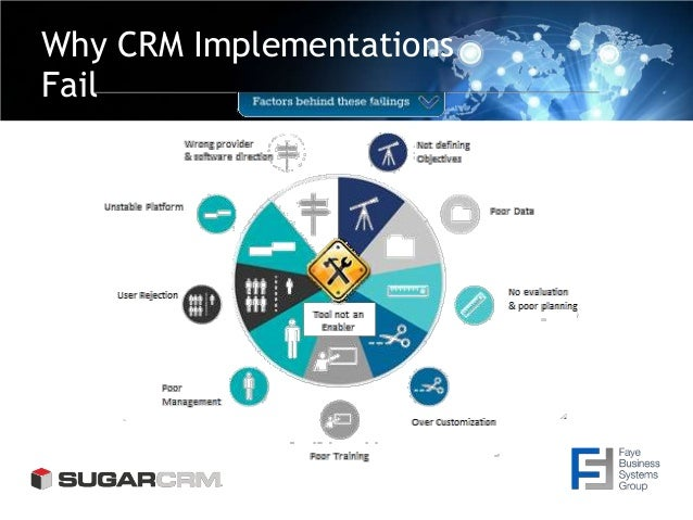 Why CRM Implementations Fail