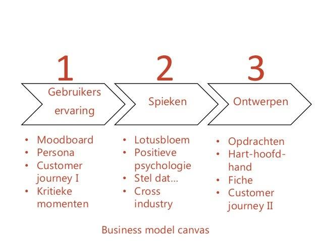 Gebruikers ervaring Spieken Ontwerpen • Moodboard • Persona • Customer journey I • Kritieke momenten • Lotusbloem • Positi...