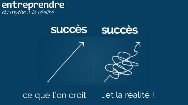 entreprendre du mythe à la réalité succès succès ce que l'on croit …et la réalité !