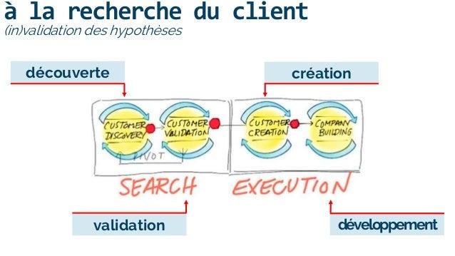 à la recherche du client (in)validation des hypothèses découverte validation création développement