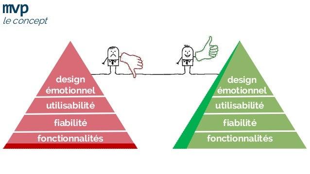 mvp le concept utilisabilité fiabilité fonctionnalités design émotionnel utilisabilité fiabilité fonctionnalités design ém...