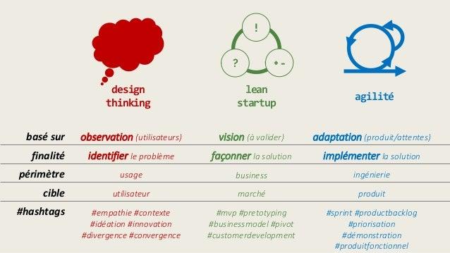 finalité périmètre cible #hashtags identifier le problème usage utilisateur #empathie #contexte #idéation #innovation #div...