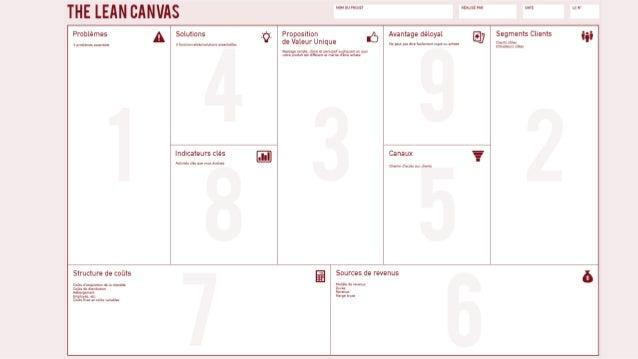site d'eric ries site de steve blank site de ash maurya business model canvas ressources lean startup pretotype it (PDF gr...