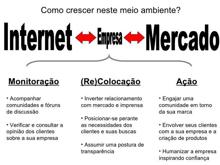 Internet Mercado Empresa Monitoração (Re)Colocação Ação <ul><li>Acompanhar comunidades e fóruns de discussão </li></ul><ul...