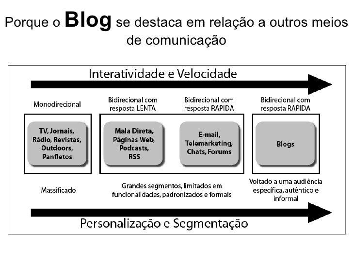 Porque o  Blog  se destaca em relação a outros meios de comunicação