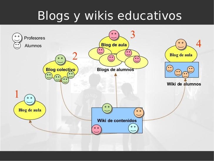 Blogs y wikis educativos Wiki de alumnos Profesores Alumnos 1 2 3 4 Blog de aula Blog colectivo Blog de aula Blogs de alum...