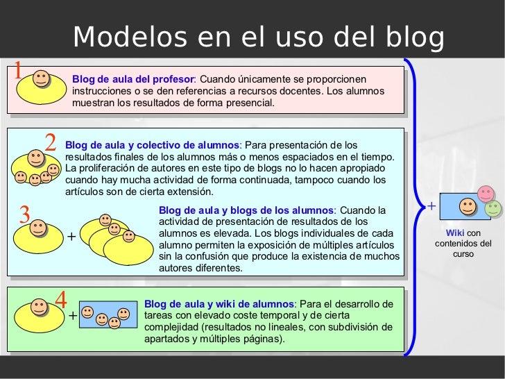 Modelos en el uso del blog Blog de aula del profesor :  Cuando únicamente se proporcionen instrucciones o se den referenci...