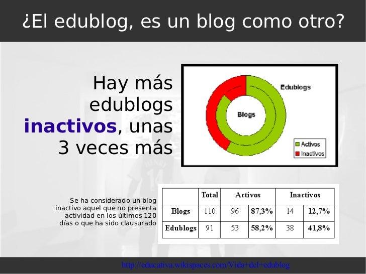 ¿El edublog, es un blog como otro? http://educativa.wikispaces.com/Vida+del+edublog Hay más edublogs  inactivos , unas 3 v...