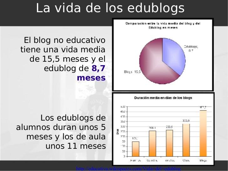 La vida de los edublogs El blog no educativo tiene una vida media de 15,5 meses y el edublog de  8,7 meses Los edublogs de...
