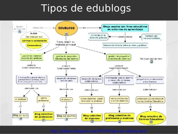Tipos de edublogs http://jjdeharo.blogspot.com/2007/08/tipos-de-edublog.html