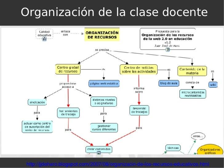 Organización de la clase docente http://jjdeharo.blogspot.com/2007/08/organizacin-de-los-recursos-educativos.html