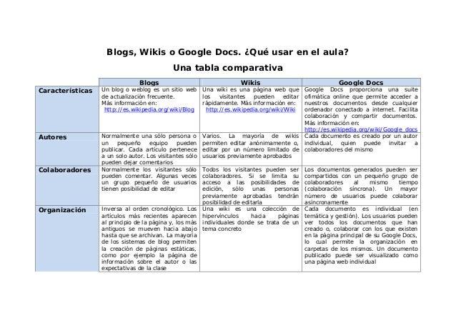 Blogs, Wikis o Google Docs. ¿Qué usar en el aula? Una tabla comparativa Blogs Wikis Google Docs Características Un blog o ...