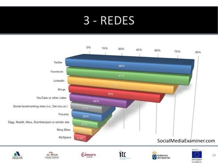 3 - REDES<br />29<br />SocialMediaExaminer.com<br />