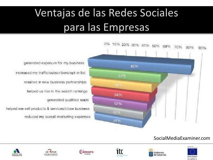 Ventajas de las Redes Sociales para las Empresas<br />7<br />SocialMediaExaminer.com<br />